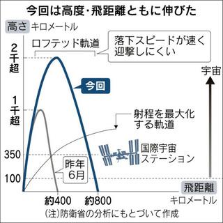 ロフテッド軌道表.jpg